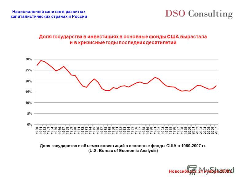 Национальный капитал в развитых капиталистических странах и России Новосибирск, 24 ноября 2009 г. Доля государства в инвестициях в основные фонды США вырастала и в кризисные годы последних десятилетий Доля государства в объемах инвестиций в основные