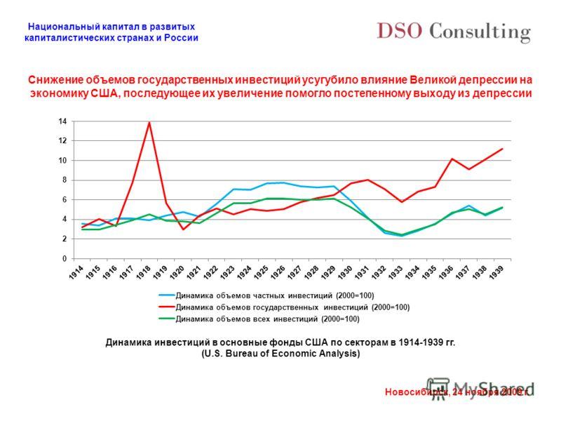 Национальный капитал в развитых капиталистических странах и России Новосибирск, 24 ноября 2009 г. Снижение объемов государственных инвестиций усугубило влияние Великой депрессии на экономику США, последующее их увеличение помогло постепенному выходу