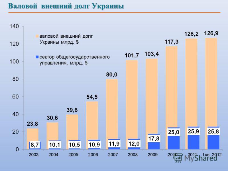 Валовой внешний долг Украины