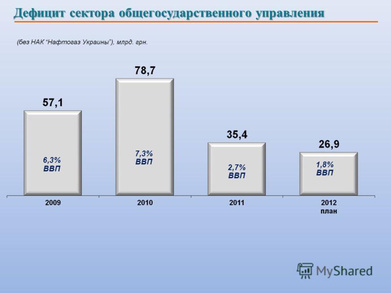 Дефицит сектора общегосударственного управления 6,3% ВВП 7,3% ВВП 2,7% ВВП 1,8% ВВП