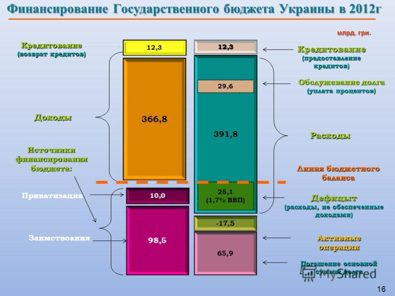 16 Финансирование Государственного бюджета Украины в 2012г 98,5 366,8 10,0 65,9 391,8 25,1 (1,7% ВВП) 29,6 Доходы Расходы Дефицыт (расходы, не обеспеченные доходами) Источники финансирования бюджета: Погашение основной суммы долга Линия бюджетного ба