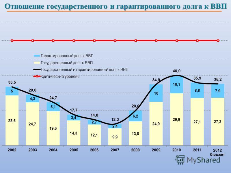 Отношение государственного и гарантированного долга к ВВП
