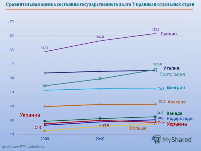 Украина Канада Нидерланды Польша Украина Италия Сравнительная оценка состояния государственного долга Украины и отдельных стран по данным IMF и Минфина