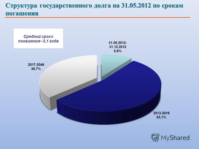 Структура государственного долга на 31.05.2012 по срокам погашения