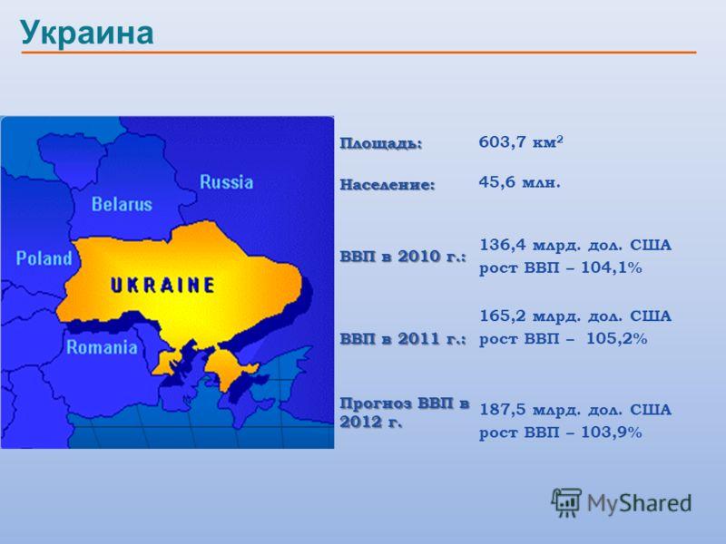 УкраинаПлощадь: 603,7 км 2Население: 45,6 млн. ВВП в 2010 г.: 136,4 млрд. дол. США рост ВВП – 104,1% ВВП в 2011 г.: 165,2 млрд. дол. США рост ВВП – 105,2% Прогноз ВВП в 2012 г. 187,5 млрд. дол. США рост ВВП – 103,9%