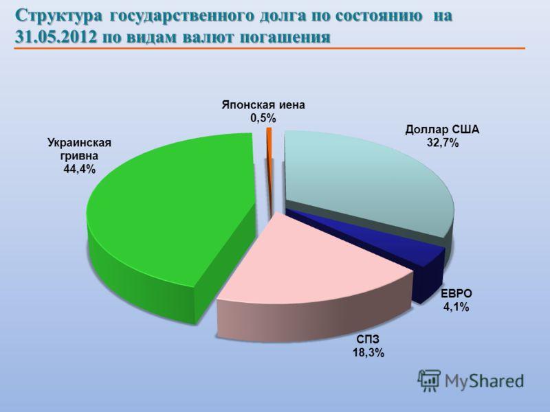 Структура государственного долга по состоянию на 31.05.2012 по видам валют погашения