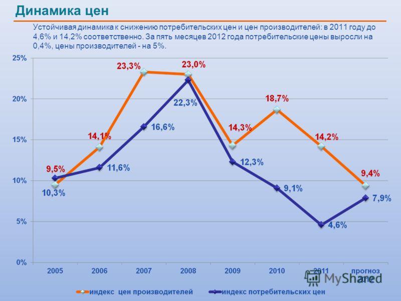Устойчивая динамика к снижению потребительских цен и цен производителей: в 2011 году до 4,6% и 14,2% соответственно. За пять месяцев 2012 года потребительские цены выросли на 0,4%, цены производителей - на 5%. Динамика цен