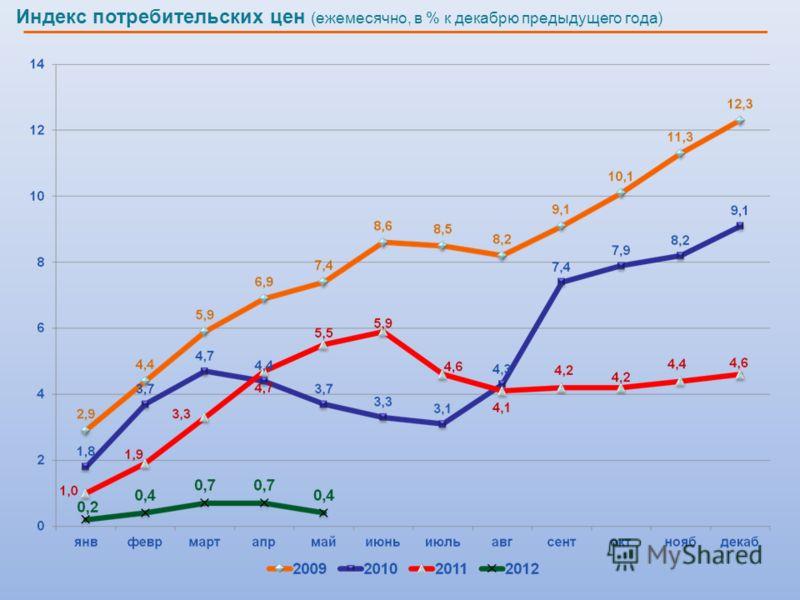 Индекс потребительских цен (ежемесячно, в % к декабрю предыдущего года)