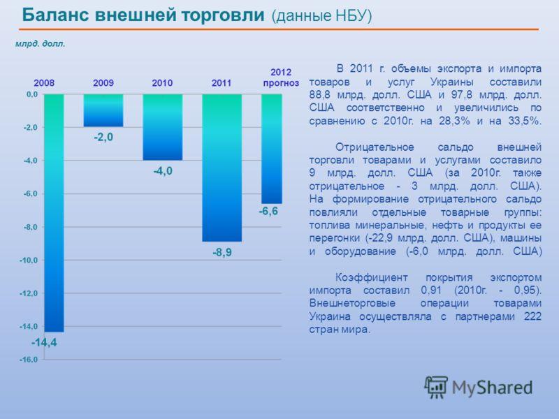 млрд. долл. В 2011 г. объемы экспорта и импорта товаров и услуг Украины составили 88,8 млрд. долл. США и 97,8 млрд. долл. США соответственно и увеличились по сравнению с 2010г. на 28,3% и на 33,5%. Отрицательное сальдо внешней торговли товарами и усл