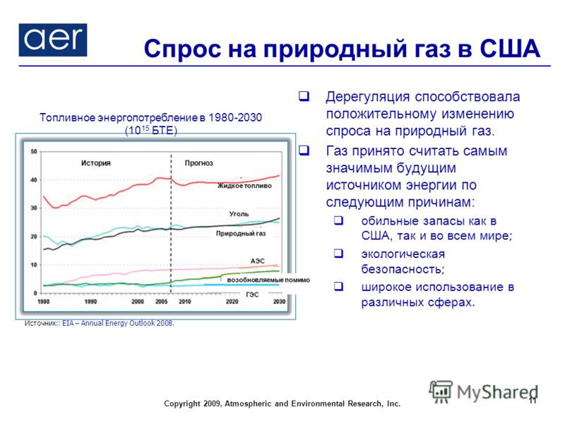 Copyright 2009, Atmospheric and Environmental Research, Inc. Спрос на природный газ в США Дерегуляция способствовала положительному изменению спроса на природный газ. Газ принято считать самым значимым будущим источником энергии по следующим причинам
