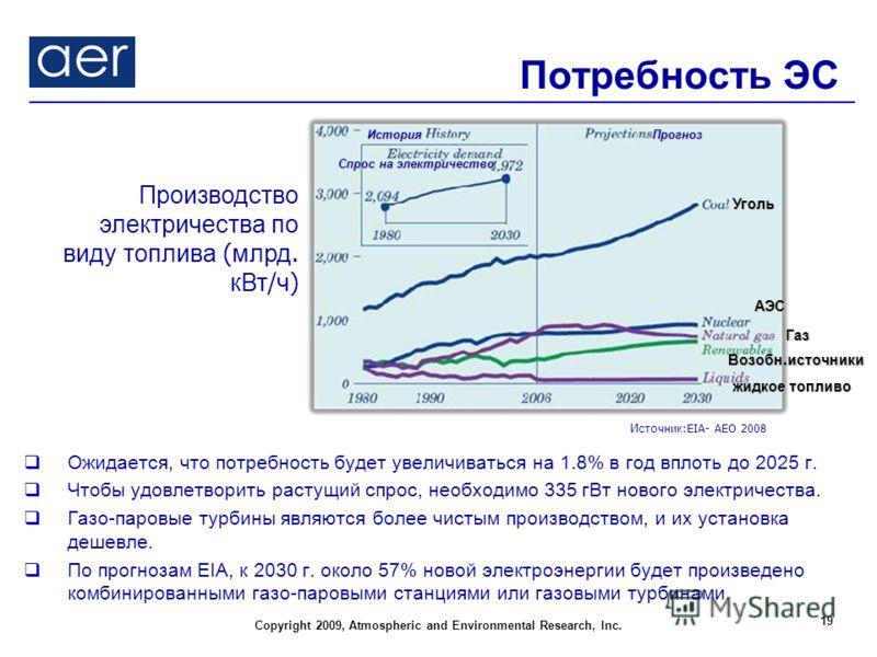 Copyright 2009, Atmospheric and Environmental Research, Inc. Потребность ЭС Ожидается, что потребность будет увеличиваться на 1.8% в год вплоть до 2025 г. Чтобы удовлетворить растущий спрос, необходимо 335 гВт нового электричества. Газо-паровые турби