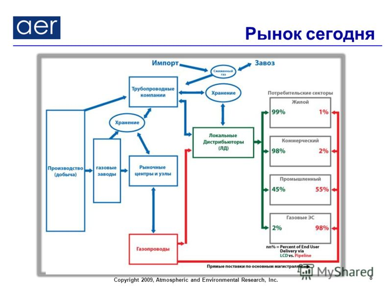 Copyright 2009, Atmospheric and Environmental Research, Inc. Рынок сегодня 8