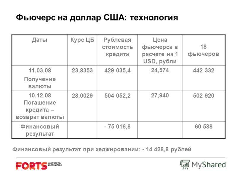 ДатыКурс ЦБРублевая стоимость кредита Цена фьючерса в расчете на 1 USD, рубли 18 фьючеров 11.03.08 Получение валюты 23,8353429 035,424,574442 332 10.12.08 Погашение кредита – возврат валюты 28,0029504 052,227,940502 920 Финансовый результат - 75 016,