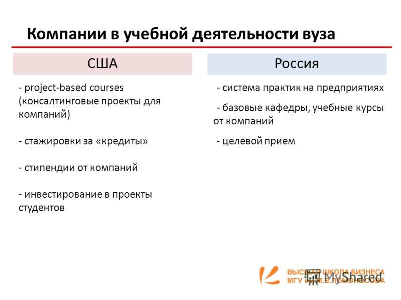 Компании в учебной деятельности вуза США Россия - project-based courses (консалтинговые проекты для компаний) - стажировки за «кредиты» - стипендии от компаний - инвестирование в проекты студентов -- система практик на предприятиях -- базовые кафедры