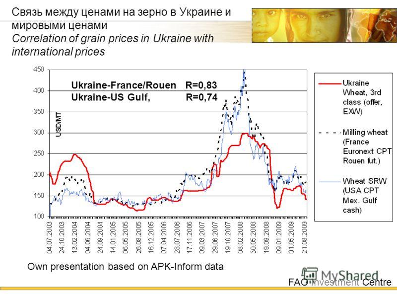 FAO Investment Centre Связь между ценами на зерно в Украине и мировыми ценами Correlation of grain prices in Ukraine with international prices Ukraine-France/Rouen R=0,83 Ukraine-US Gulf, R=0,74 Own presentation based on APK-Inform data