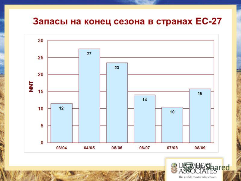 Запасы на конец сезона в странах ЕС-27