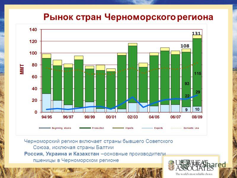Рынок стран Черноморского региона Черноморский регион включает страны бывшего Советского Союза, исключая страны Балтии Россия, Украина и Казахстан –основные производители пшеницы в Черноморском регионе