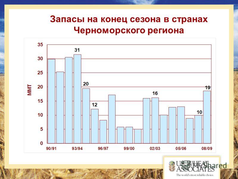 Запасы на конец сезона в странах Черноморского региона