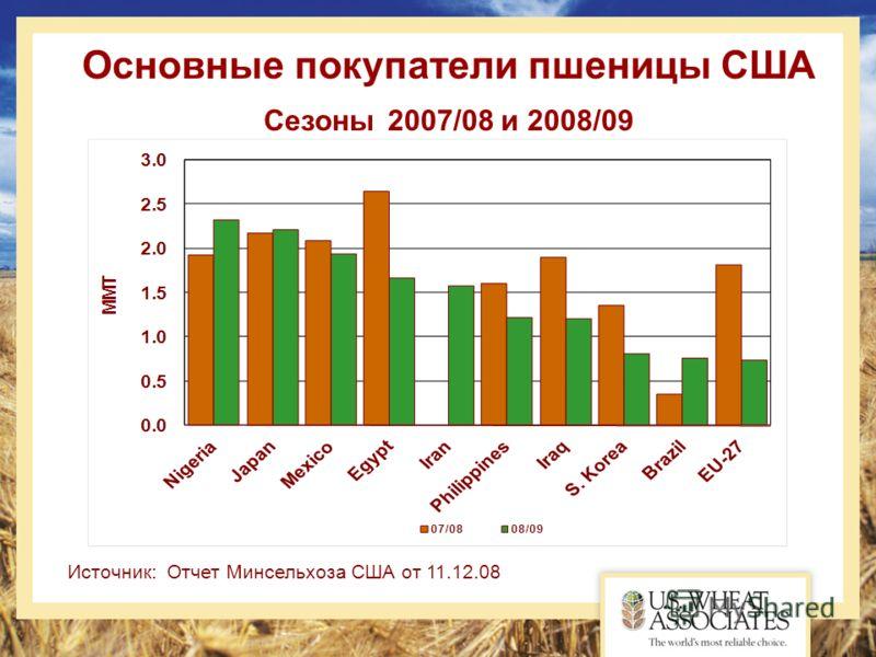 Источник: Отчет Минсельхоза США от 11.12.08 Основные покупатели пшеницы США Сезоны 2007/08 и 2008/09