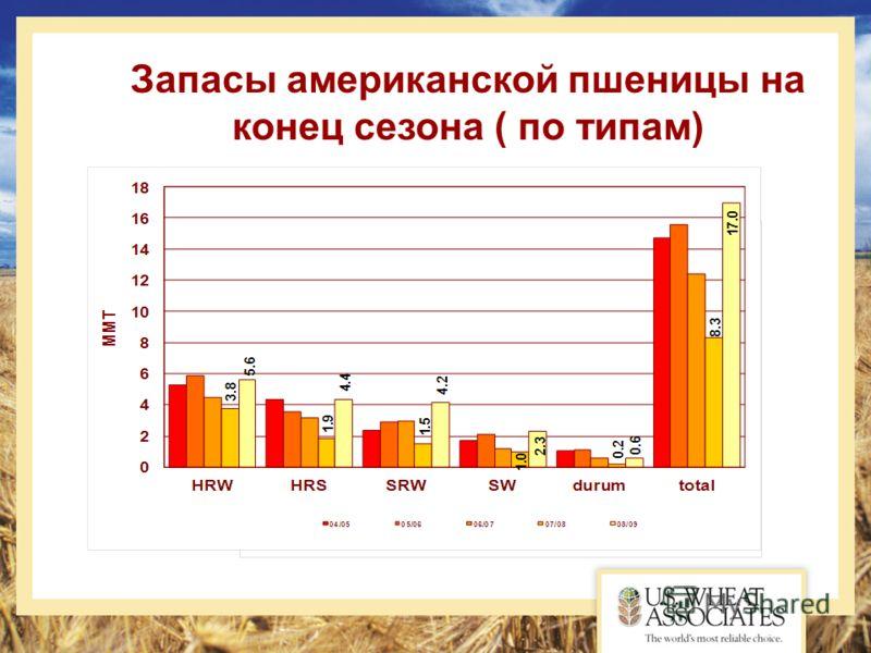 Запасы американской пшеницы на конец сезона ( по типам)