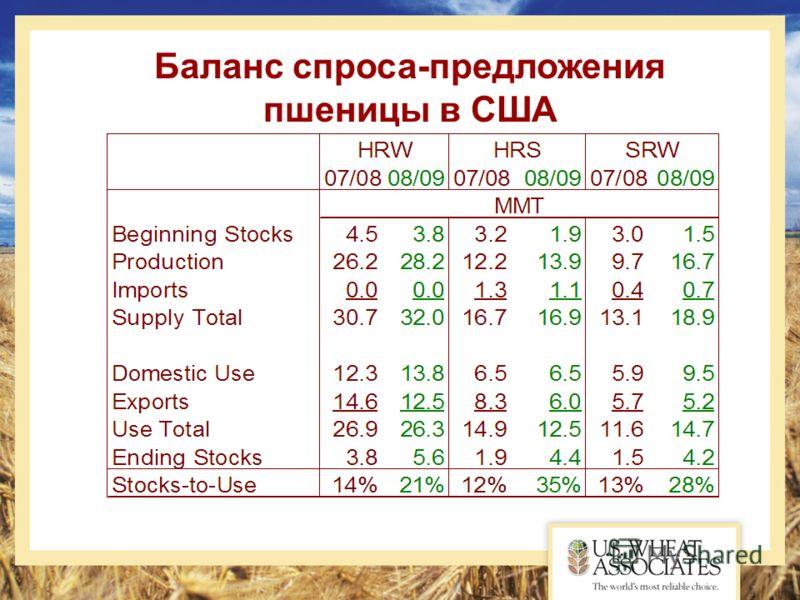 Баланс спроса-предложения пшеницы в США