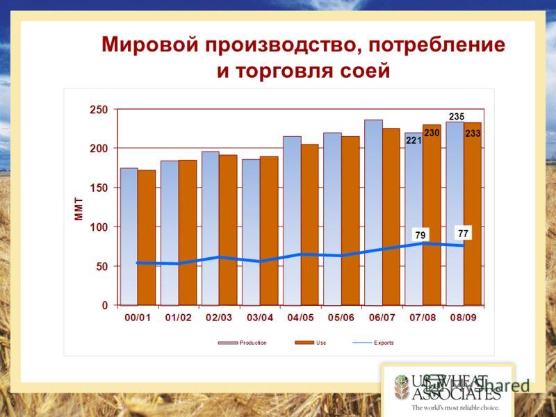 Мировой производство, потребление и торговля соей