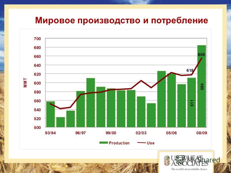 Мировое производство и потребление