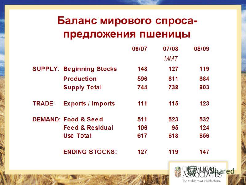 Баланс мирового спроса- предложения пшеницы