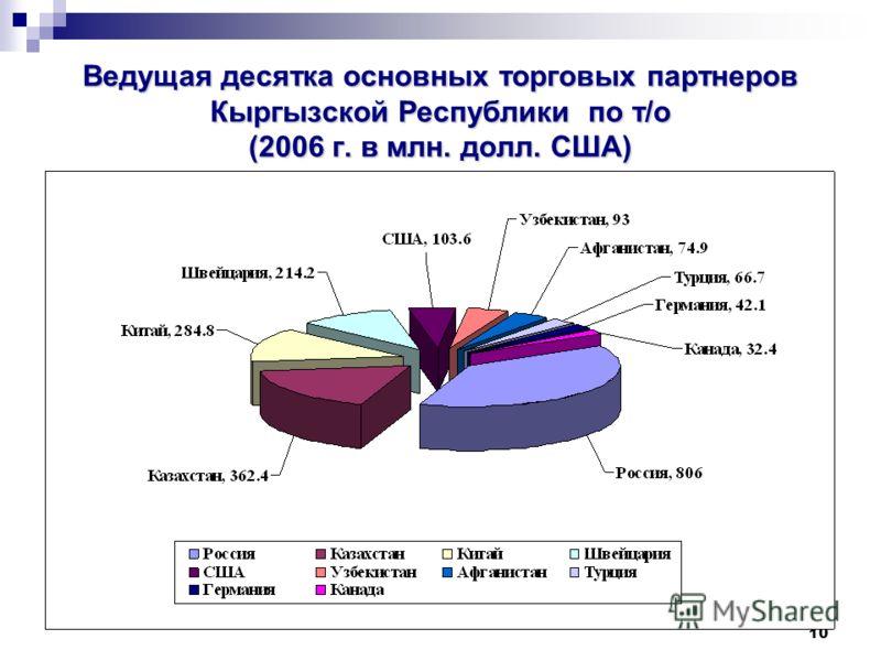 10 Ведущая десятка основных торговых партнеров Кыргызской Республики по т/о (2006 г. в млн. долл. США)