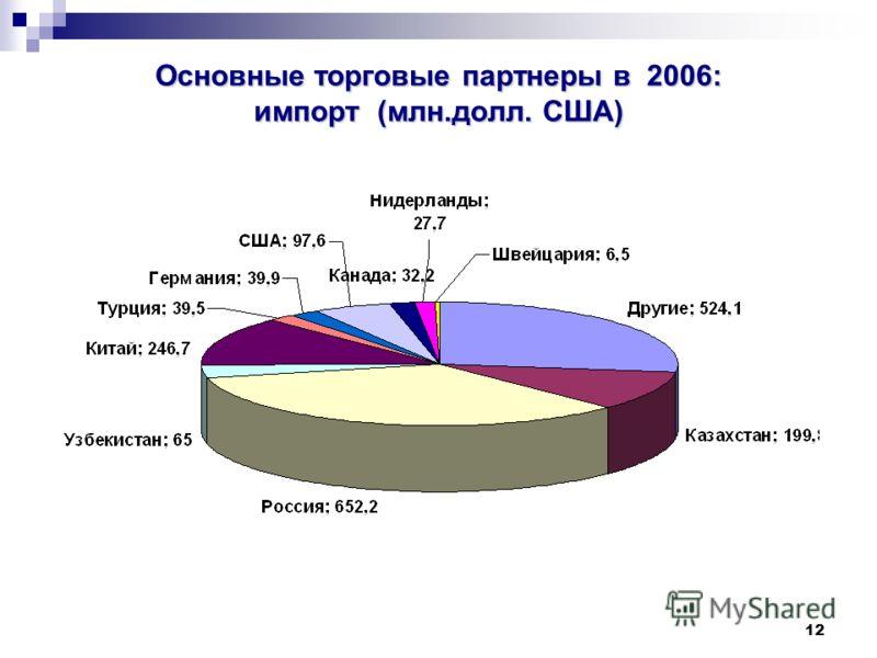 12 Основные торговые партнеры в 2006: импорт (млн.долл. США)