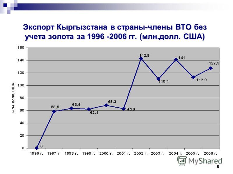 8 Экспорт Кыргызстана в страны-члены ВТО без учета золота за 1996 -2006 гг. (млн.долл. США)
