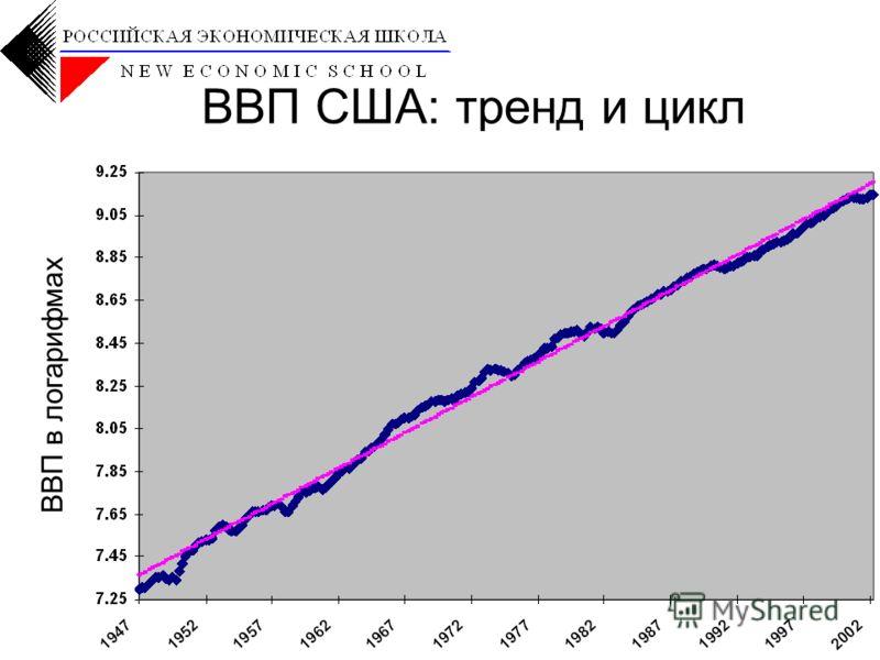 www.nes.ru 4 ВВП США: тренд и цикл ВВП в логарифмах