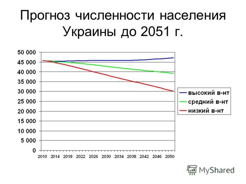 Прогноз численности населения Украины до 2051 г.