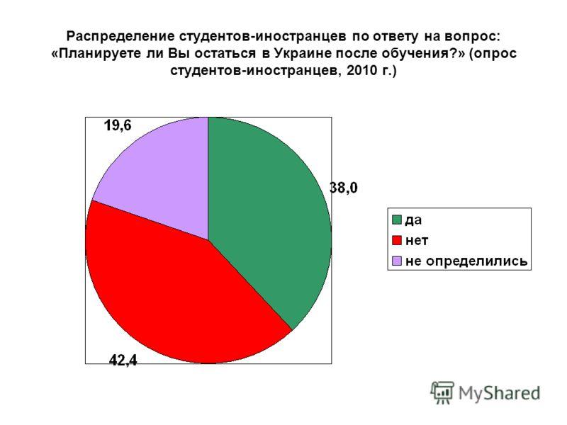 Распределение студентов-иностранцев по ответу на вопрос: «Планируете ли Вы остаться в Украине после обучения?» (опрос студентов-иностранцев, 2010 г.)