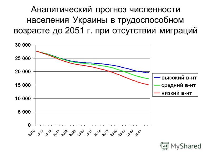 Аналитический прогноз численности населения Украины в трудоспособном возрасте до 2051 г. при отсутствии миграций