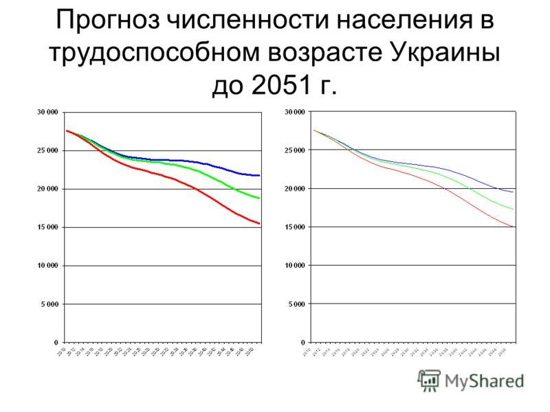 Прогноз численности населения в трудоспособном возрасте Украины до 2051 г.