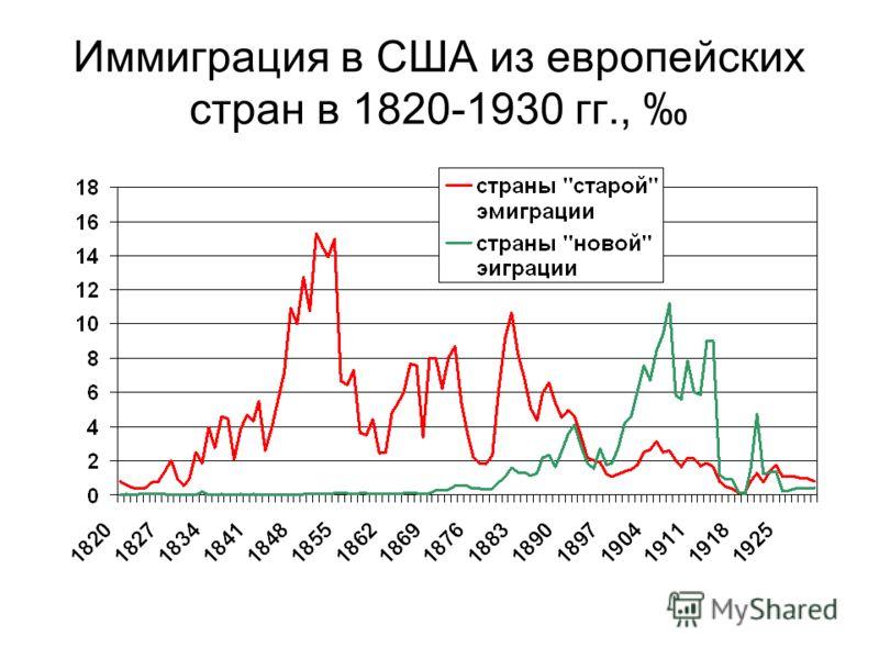 Иммиграция в США из европейских стран в 1820-1930 гг.,