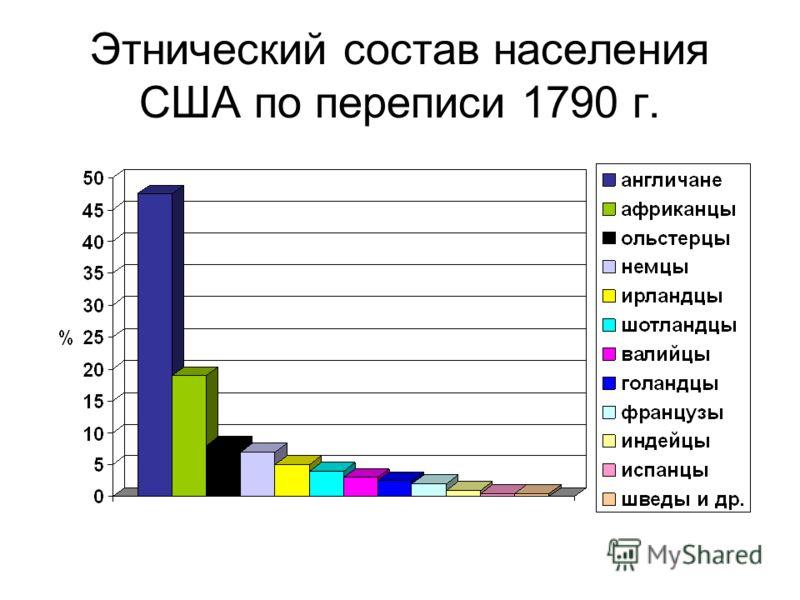 Этнический состав населения США по переписи 1790 г.