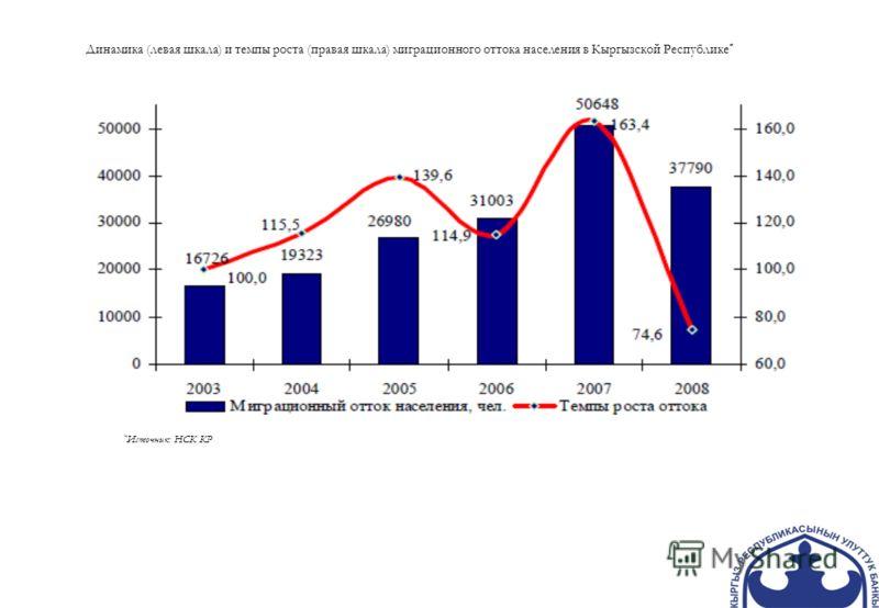 Динамика (левая шкала) и темпы роста (правая шкала) миграционного оттока населения в Кыргызской Республике * * Источник: НСК КР