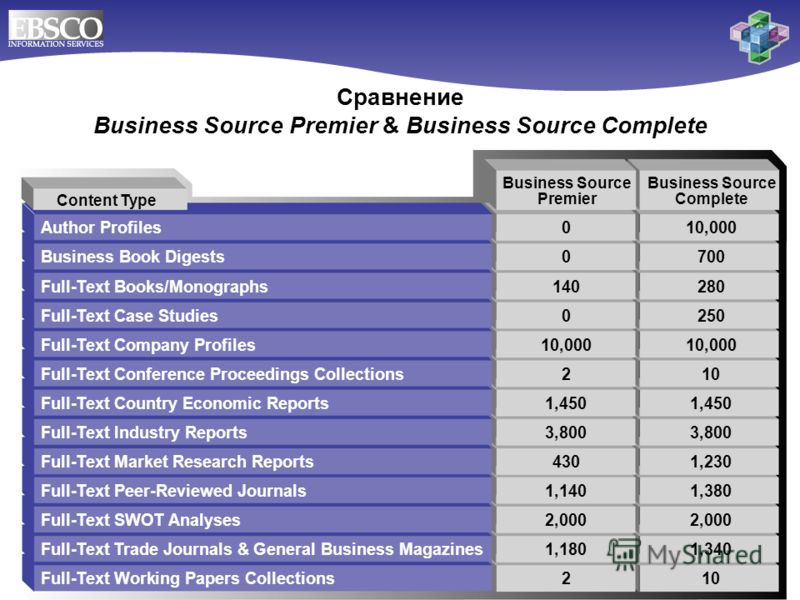 Сравнение Business Source Premier & Business Source Complete Author Profiles010,000 Business Book Digests0700 Full-Text Books/Monographs140280 Full-Text Case Studies0250 Full-Text Company Profiles10,00010,000 Full-Text Conference Proceedings Collecti