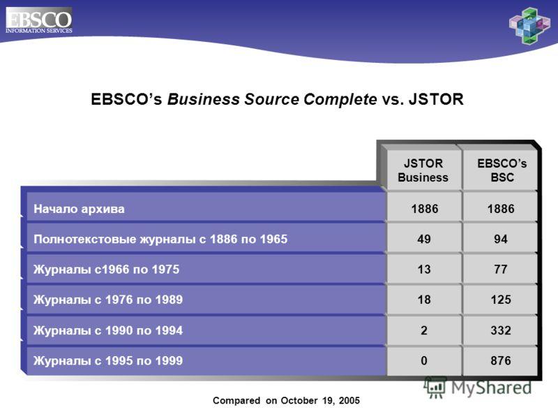 Начало архива18861886 Полнотекстовые журналы с 1886 по 19654994 Журналы с1966 по 19751377 Журналы с 1976 по 198918125 Журналы с 1990 по 19942332 Журналы с 1995 по 1999 0876 EBSCOs Business Source Complete vs. JSTOR JSTOR Business EBSCOs BSC Compared