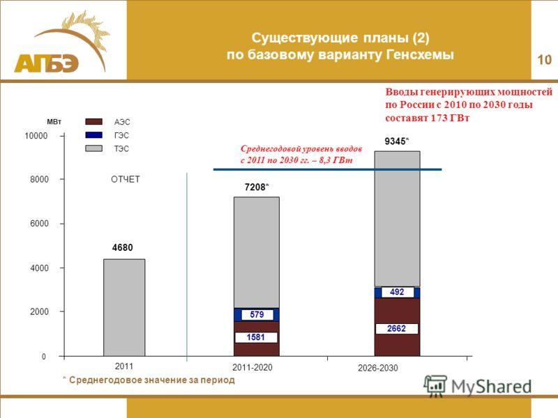 10 Существующие планы (2) по базовому варианту Генсхемы 10 * Среднегодовое значение за период АЭС ГЭС ТЭС МВт 0 2000 4000 6000 8000 10000 Среднегодовой уровень вводов с 2011 по 2030 гг. – 8,3 ГВт Вводы генерирующих мощностей по России с 2010 по 2030