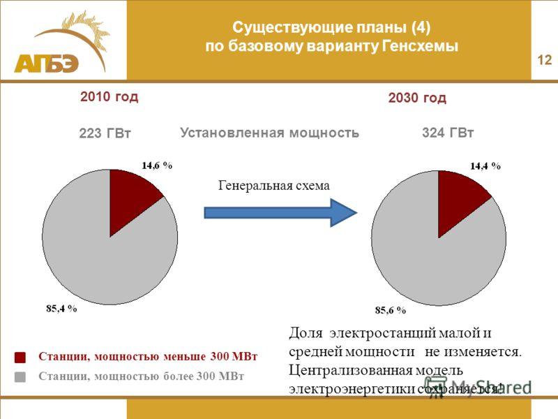 12 Существующие планы (4) по базовому варианту Генсхемы 2010 год 2030 год Генеральная схема Станции, мощностью меньше 300 МВт Станции, мощностью более 300 МВт 223 ГВт 324 ГВтУстановленная мощность Доля электростанций малой и средней мощности не измен