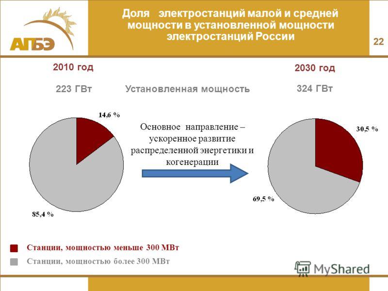 22 Доля электростанций малой и средней мощности в установленной мощности электростанций России 2010 год 2030 год Станции, мощностью меньше 300 МВт Станции, мощностью более 300 МВт 223 ГВт 324 ГВт Установленная мощность Основное направление – ускоренн