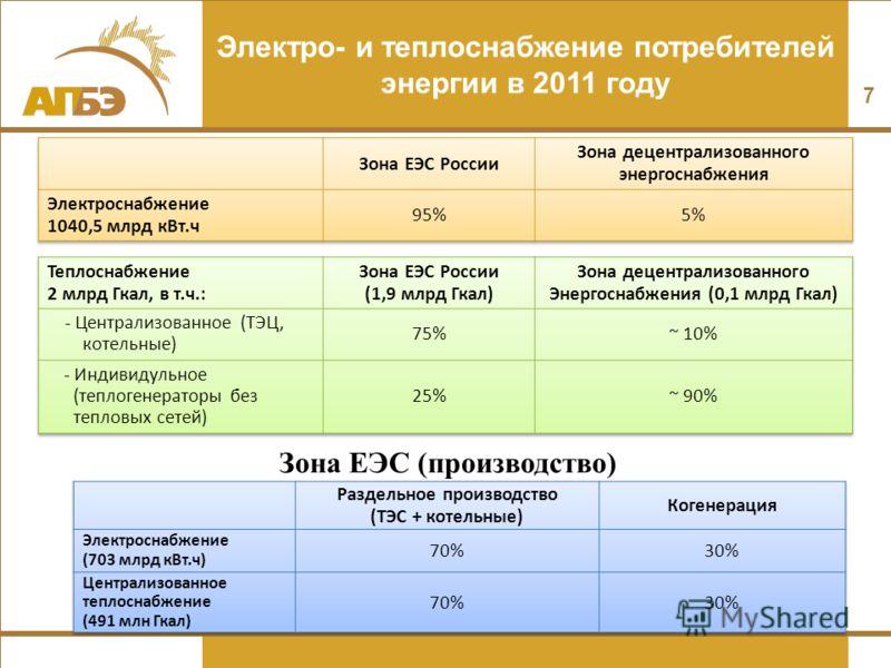 7 Электро- и теплоснабжение потребителей энергии в 2011 году Зона ЕЭС (производство)