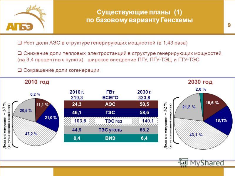 9 99 Рост доли АЭС в структуре генерирующих мощностей (в 1,43 раза) Снижение доли тепловых электростанций в структуре генерирующих мощностей (на 3,4 процентных пункта), широкое внедрение ПГУ, ПГУ-ТЭЦ и ГТУ-ТЭС Сокращение доли когенерации 11,1 % 21,0