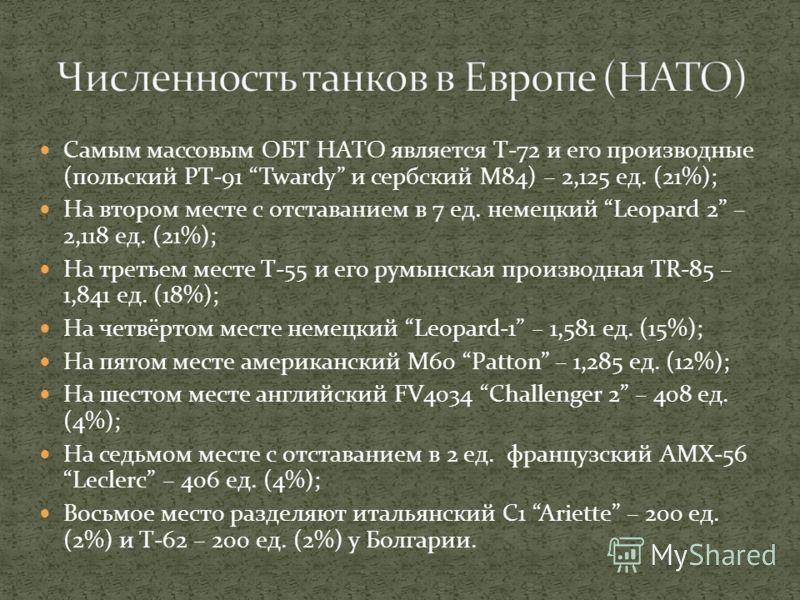 Самым массовым ОБТ НАТО является Т-72 и его производные (польский PT-91 Twardy и сербский M84) – 2,125 ед. (21%); На втором месте с отставанием в 7 ед. немецкий Leopard 2 – 2,118 ед. (21%); На третьем месте Т-55 и его румынская производная TR-85 – 1,