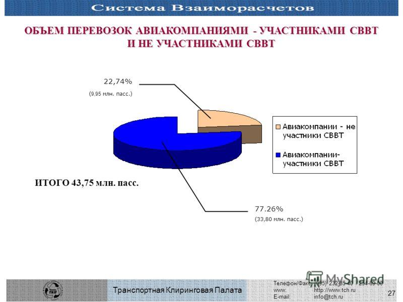 27 Транспортная Клиринговая Палата Телефон/Факс: (095) 232-35-40 / 254-69-00 www:http://www.tch.ru E-mail:info@tch.ru ОБЪЕМ ПЕРЕВОЗОК АВИАКОМПАНИЯМИ - УЧАСТНИКАМИ СВВТ И НЕ УЧАСТНИКАМИ СВВТ 22,74% ( 9,95 млн. пасс.) 77.26% (33,80 млн. пасс.) ИТОГО 43