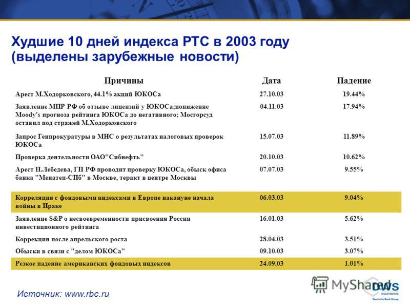 Худшие 10 дней индекса РТС в 2003 году (выделены зарубежные новости) ПричиныДатаПадение Арест М.Ходорковского, 44.1% акций ЮКОСа27.10.0319.44% Заявление МПР РФ об отзыве лицензий у ЮКОСа;понижение Moody's прогноза рейтинга ЮКОСа до негативного; Мосго