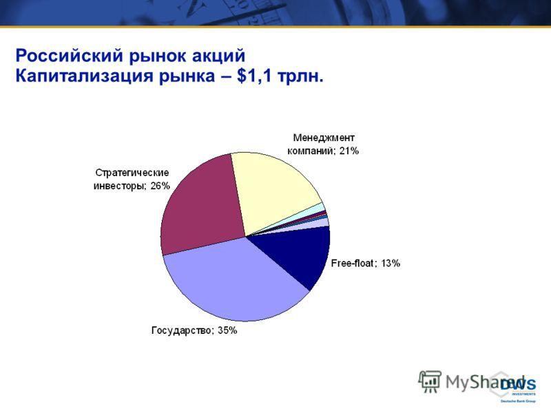 Российский рынок акций Капитализация рынка – $1,1 трлн.